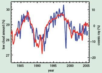 Is Global Warming a Real Problem? - The Global Warming